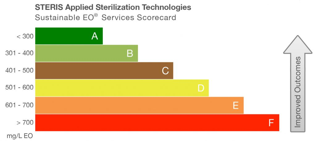 Sustainable EO Sterilization Rating